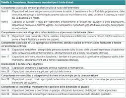 Counselling E Professione Infermieristica Pdf Validazione Linguistico Culturale Della Versione