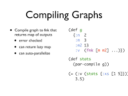 Clojure Map Graph Composable Production Systems In Clojure