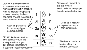 where are semiconductors on the periodic table band theory for solids