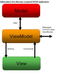 delphi mvvm tutorial mvvm episode 1 codeproject
