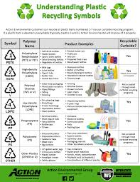 what do different colours mean what do plastic recycling symbols mean action blog interstate
