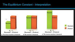 chemistry chapter 12 u2013 quantitative equilibrium teacher h