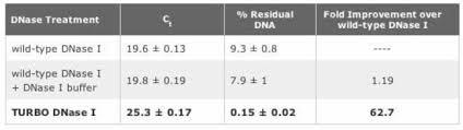 mmessage mmachine t3 transcription kit thermo fisher scientific
