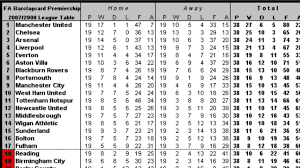 Prime League Table Premier League Table From 2000 To Now Youtube