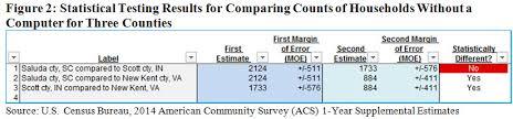 using census bureau data made easier new statistical testing tool