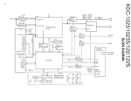 kenwood kdc wiring diagram jeep cj7 schematic at 355u gooddy org