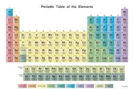 The Periodic Table Of Elements 6 Answers How Can The Position Of An Element In The Periodic