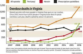 Virginia Vehicle Bill Of Sale in virginia u0027s opioid epidemic this drug is the top killer