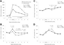 relationships among ketosis serum metabolites body condition