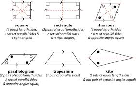 awesome collection of properties of triangles and quadrilaterals