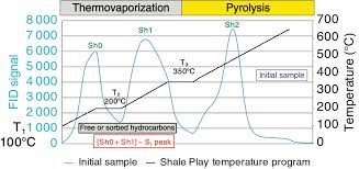 new rock eval method for characterization of unconventional shale