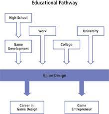 game design theory digital design game design program postgraduate g405 at george