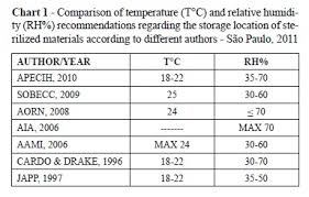 Recommended Basement Humidity Level - temperature and humidity in the storage area of sterile materials