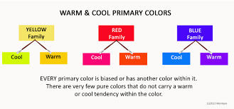 how do artists know if a color is warm or cool important color