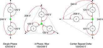 120 240 single phase vrs 3 phase