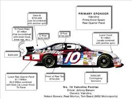10 best images of auto racing sponsorship proposal template race