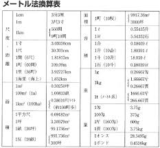 izumi ku yokohama shi metric system conversion table early