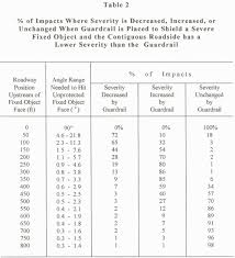 aashto clear zone table a new concept for determining guardrail length of need