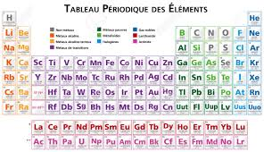Periodic Table Of Mixology Periodic Table Element N Gallery Periodic Table Images