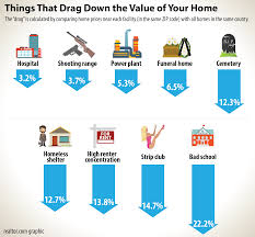 9 neighbors that lower your house value