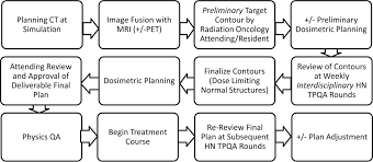 impact of neuroradiology based peer review on head and neck