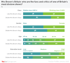 most popular tv shows yougov mrs brown u0027s britain