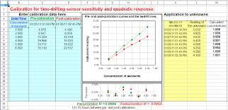 drift corrected quadratic calibration