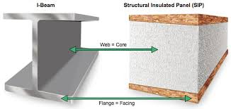 Structural Insulated Panel Home Kits Structural Benefits Of Structural Insulated Panelling Sips