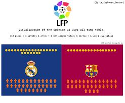 Laliga Table I Visualized The Spanish La Liga All Time Table I Hope You Upvote