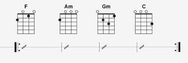 quick ukulele chord progression f am gm c beginners