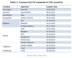 most high tech countries mobile internet market research in cis countries results of 2013