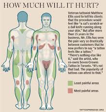 tattoo pain level chart female check out the most painful places to get a tattoo and the least