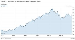 Usd To Sgd Why The Ringgit Is Weak Against The Singapore Dollar Kinibiz