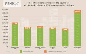 average rent us 2016 year end report renters in mid and small sized cities felt