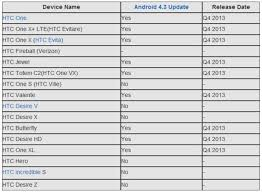 list of android versions preliminary list of htc devices set to receive the android 4 3