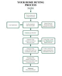 how to buy a house in woodbridge va claudia s nelson