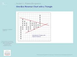 reversal pattern recognition mta educational foundation university course technical analysis of