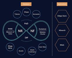 Nebulas Global Blockchain Search Engine U2013 Nebulas U2013 Medium