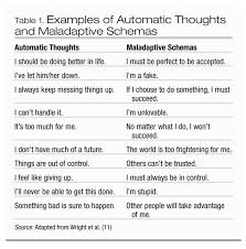 examples of automatic thoughts and maladaptive schemas cognitive