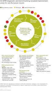 transforming enterprise risk management for value in the insurance