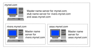 Domain Naming System Dns Tech by Configuring Domain Name System Dns Servers
