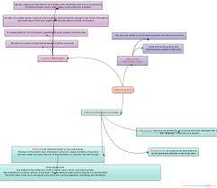 Nervous System Concept Map Nervous System Mind Map Creately