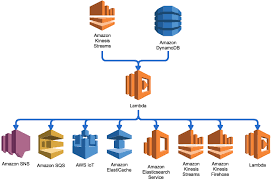 amazon sns applying the pub sub and push pull messaging patterns with aws lambda