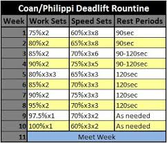 Bench Workout Routine Critiquing The Coan Philippi Deadlift Routine Powerliftingtowin