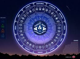 can we guess your zodiac sign playbuzz
