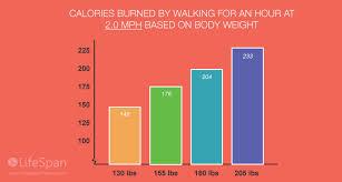 Standing Desk Health Benefits Treadmill Desk Benefits Walking Workstation Lifespan