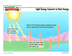 light energy experiments 4th grade science a z heat energy grades 3 4 physical science unit