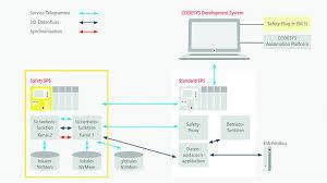 software architektur safety sicherheitssteuerungen nach iec 61508 die wege zu sil3