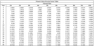 Ordinary Annuity Table Pv Annuity Due Table Brokeasshome Com