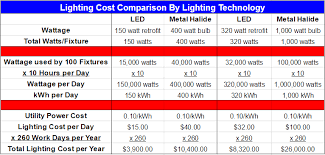 commercial led lighting retrofit 5 reasons to upgrade your commercial lighting to led net zero usa